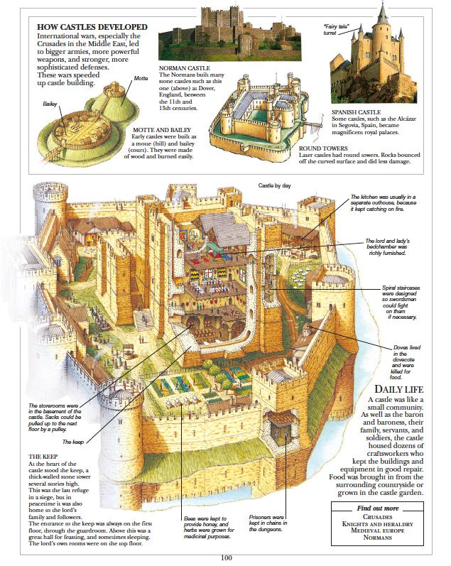 How castle developed children's illustrated encyclopedia
